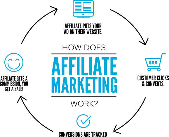 Detailed Affiliate Marketing Guideline For Complete Beginners